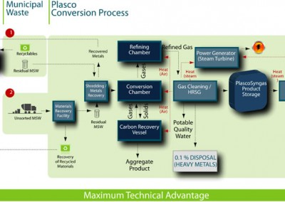 Permitting Pathways Analysis for a Commercial Conversion Technology Project